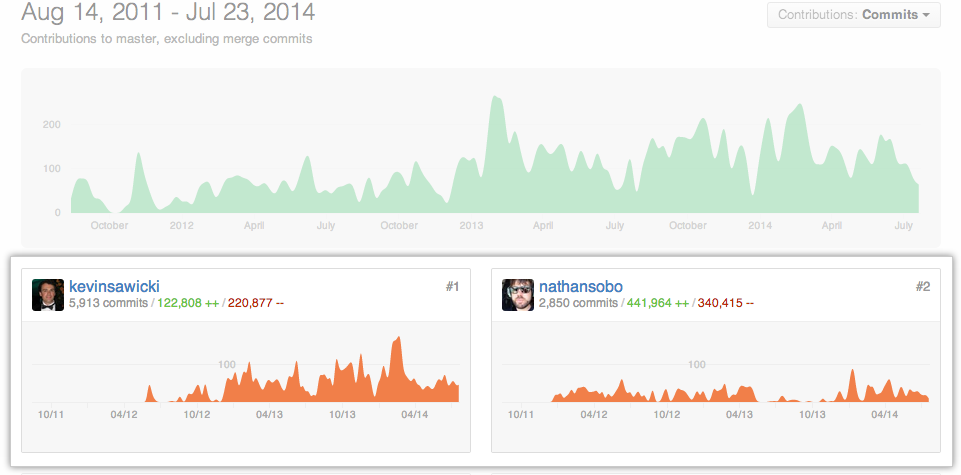 Contributor graph